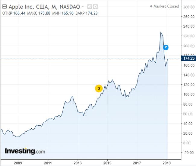 Рисунок 1. Стоимость акций Apple в 2009-2019 гг.