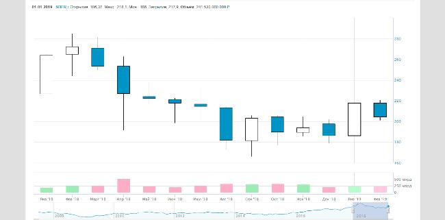 Рисунок 2. Цена акций Сбербанка в 2019 г.