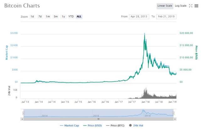 Рисунок 2. График изменений курса BTC за период времени с 2013 по 2019 гг. Источник: Coinmarketcap