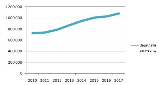 Рисунок 2. График роста ежемесячного дохода Валерия Зорькина за период времени с 2010 по 2017 гг. Источник: Официальный сайт КС РФ
