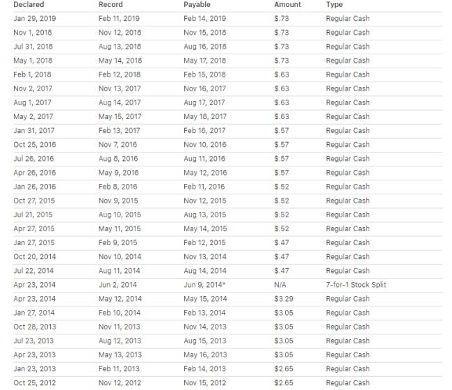 Рисунок 3. Дивидендные выплаты Apple. Данные с официального сайта
