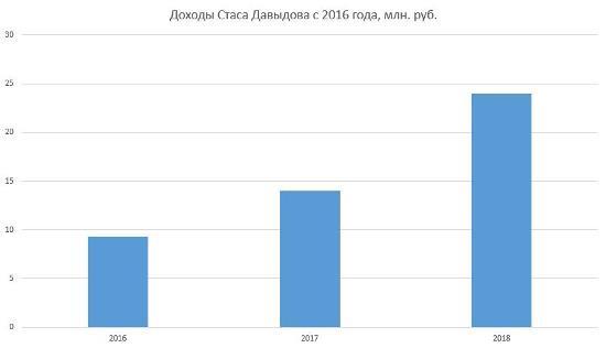 Рисунок 4. Динамика доходов Стаса Давыдова на графике