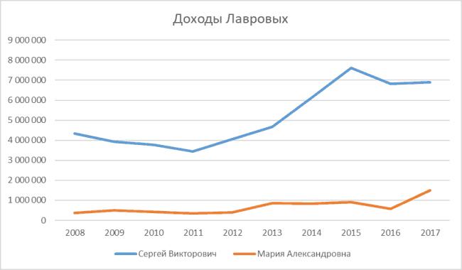 График 1. Динамика доходов Лавровых в 2008–2017 гг. Источник: официальная декларация