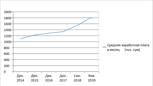График 1. Динамика изменения заработной платы в Узбекистане за последние 5 лет Источник: Госкомстат Республики