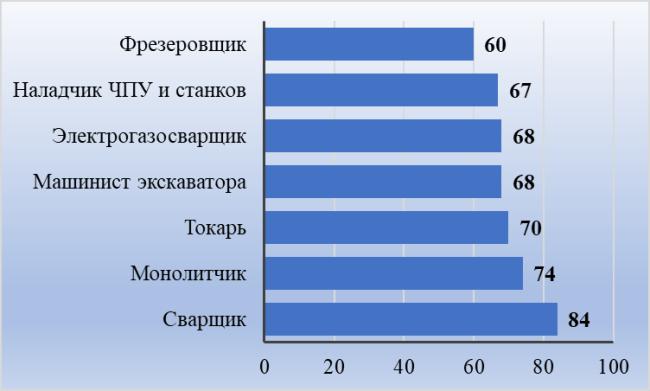 Рис 4. Средние заработки представителей рабочих специальностей, тыс. руб.