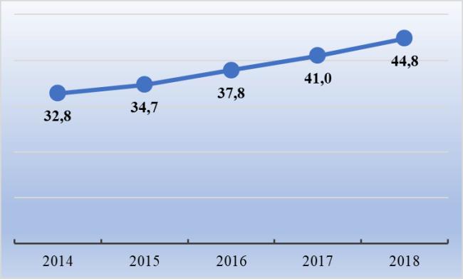 Рис. 1. Динамика средней начисленной зарплаты в Казани за 2014-2018 гг., тыс. руб.