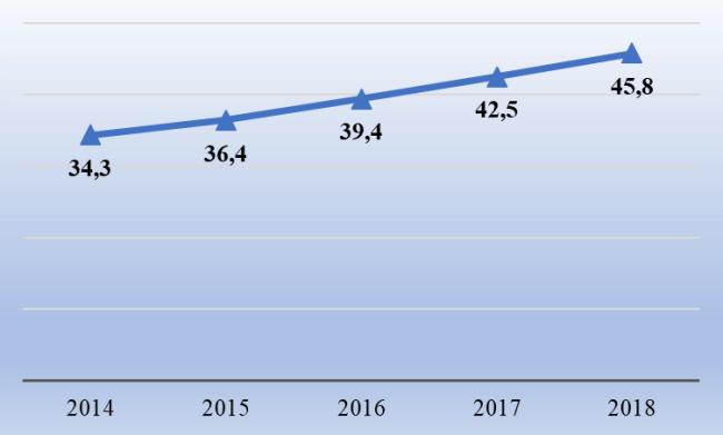 Рис. 1. Динамика средней начисленной зарплаты за 2014-2018 гг., тыс. руб.