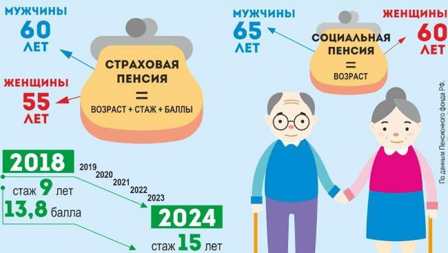 Рис. 1. Формирование социальной и страховой пенсий