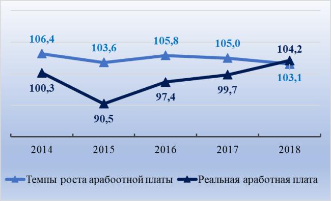 Рис. 1. Изменение реальной заработной платы и темпы роста начисленной зарплаты в ХМАО, в % к предыдущему году