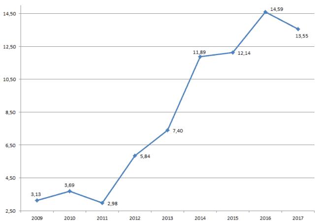Сколько зарабатывает заместитель Председателя Правительства РФ Татьяна Голикова: официальный доход за 2017 год