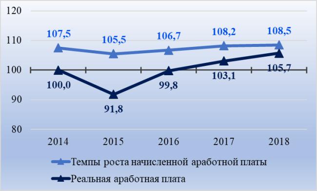 Рис. 1. Темпы роста начисленной зарплаты в Тюмени в 2014-2018 гг. и изменение реальных заработков, в % к предыдущему году