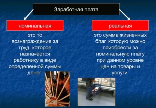 Рис. 2. Отличие номинальной и реальной зарплат