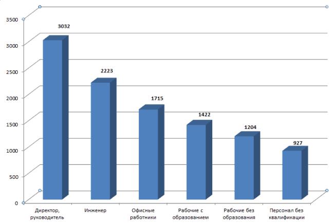 Рис. 2. Разница в доходах по уровню квалификации