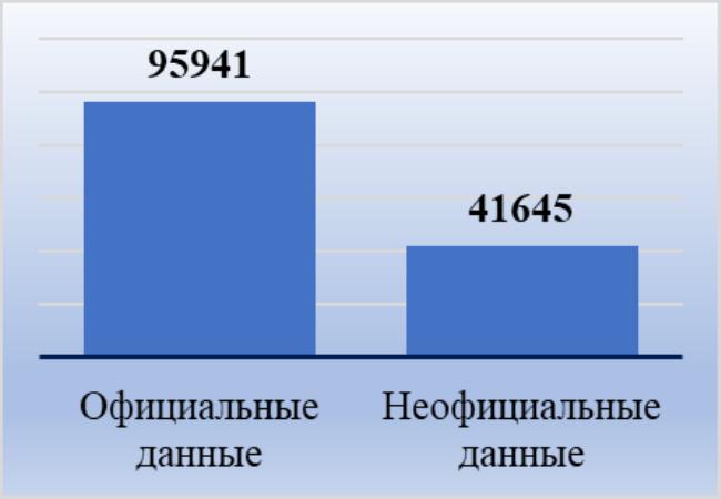 Рис. 2. Средняя зарплата в ХМАО в декабре 2018 года по данным официальной и неофициальной статистики, рублей