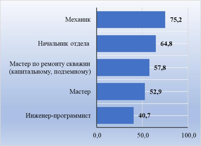 Рис. 4. ТОП профессий с самыми высокими средними заработками, тыс. руб.