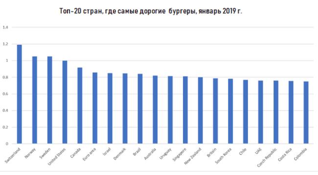 Рисунок 2. Рейтинг стран, где придется заплатить за бургер больше всего