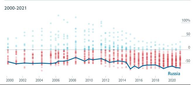 Динамика индекса за 20 лет