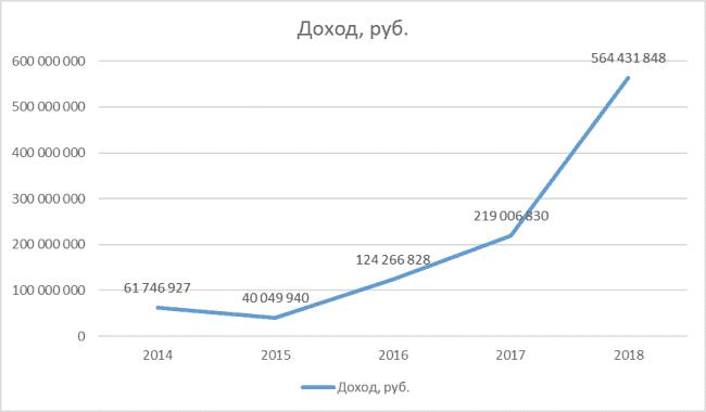 График 1. Динамика дохода. Источник: декларации за 2014 – 2018 гг.