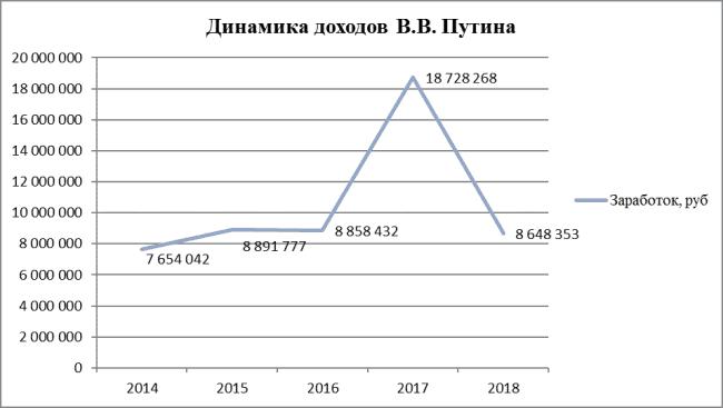 График 1. Динамика доходов Путина в 2014-2018 гг., по данным антикоррупционных деклараций
