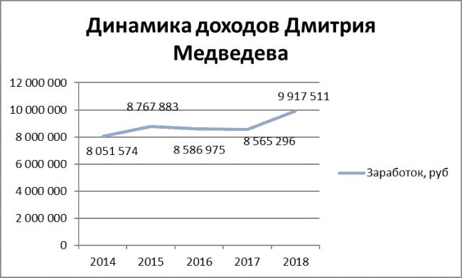 График 1. Динамика доходов премьер-министра РФ в 2014-2018 гг. Источник: антикоррупционные декларации