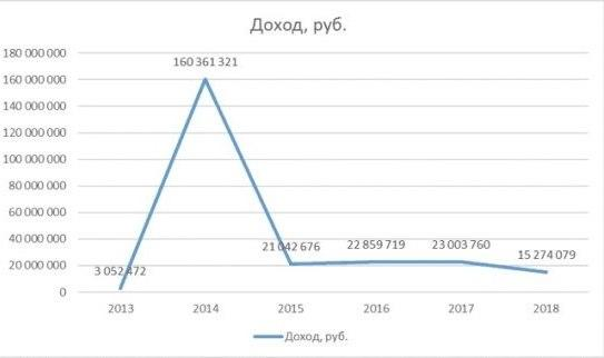 График 1. Динамика поступлений Матвиенко в 2013 – 2018 гг. Источник: декларации
