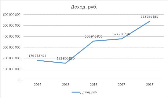 График 1. Изменение заработка чиновника в последние годы. Источник: декларации