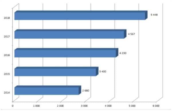 Рис. 1. Динамика средней заработной платы в Турции