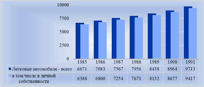 Рис. 1. «Легковушки» в Советской России, тыс. штук на конец года