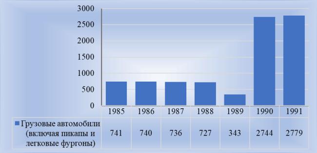 Рис. 1. Наличие грузовых автомобилей, тыс. шт. на конец года