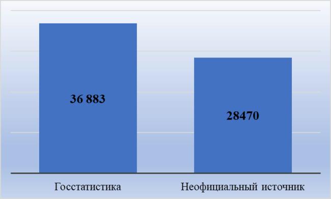 Рис. 1. Сравнительная характеристика средней зарплаты из разных источников, руб.