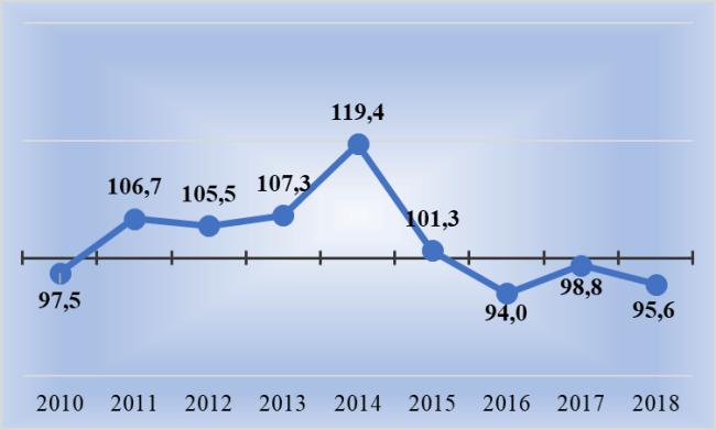 Рис. 1. Темпы роста жилищного строительства, в % к предшествующему году