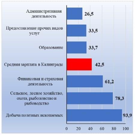 Рис. 1. Виды деятельности с min и max заработками, тыс. руб.