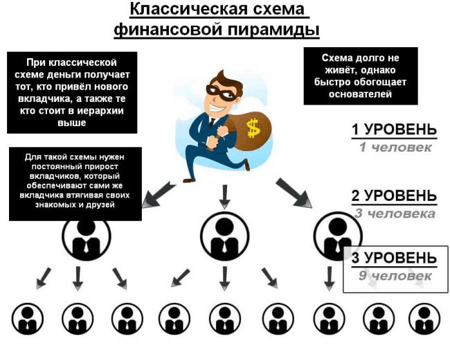 Рис. 2. Классическая схема работы финансовой пирамиды