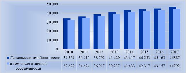 Рис. 2. Легковушки в РФ, тыс. штук на конец года