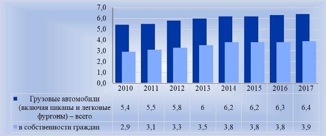 Рис. 2. Парк грузовых автомобилей в РФ, млн шт. на конец года