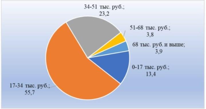 Рис. 2. Распределение вакансий по размеру заработной платы в Калининграде в феврале 2019, в % от количества вакансий