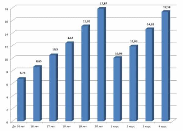 Рис. 2. Рост часовой ставки в зависимости от возраста, AUD
