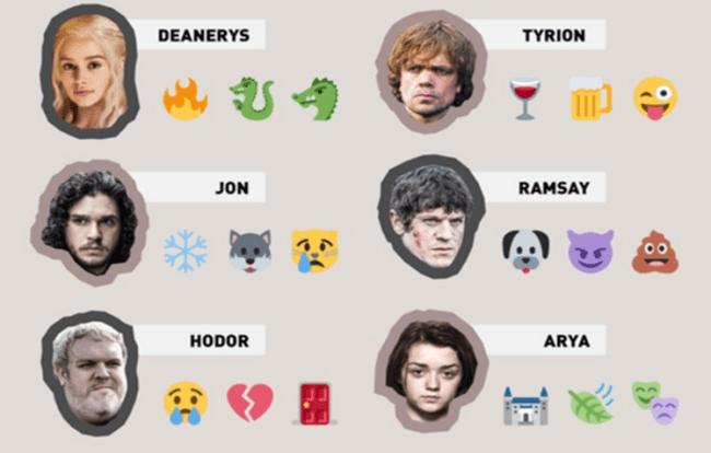 Рис. 2. Стикеры героев «Игры престолов» в Twitter