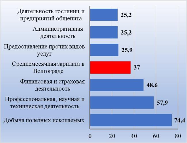 Рис. 2. Виды экономической деятельности с минимальными и максимальными заработками, тыс. руб.