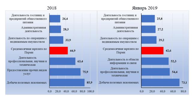 Рис. 2,3. Виды экономической деятельности предприятия с минимальными и максимальными заработками, тыс. руб.