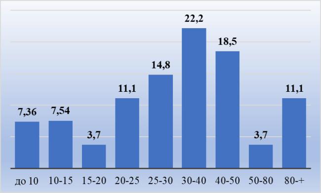 Рис. 3. Дифференциация заработных плат жителей Волгограда, % от общего числа опрошенных