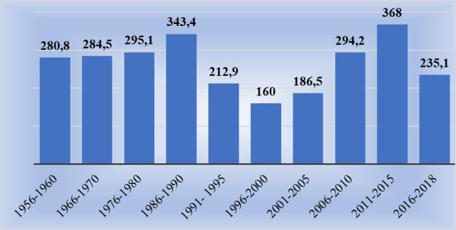 Рис. 3. Изменение объемов ввода жилых домов по пятилеткам с 1956 г., млн кв. м