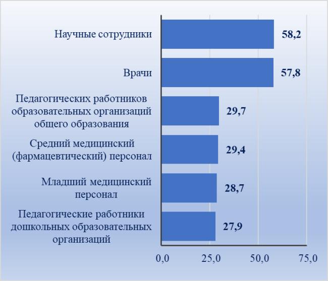 Рис. 3. Средняя зарплата бюджетников в 2018 году, тыс. руб.