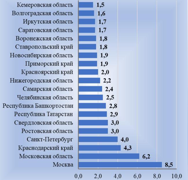 Рис. 5. Доля региональных парков легковых автомобилей на 01.01.2019 года, в процентах