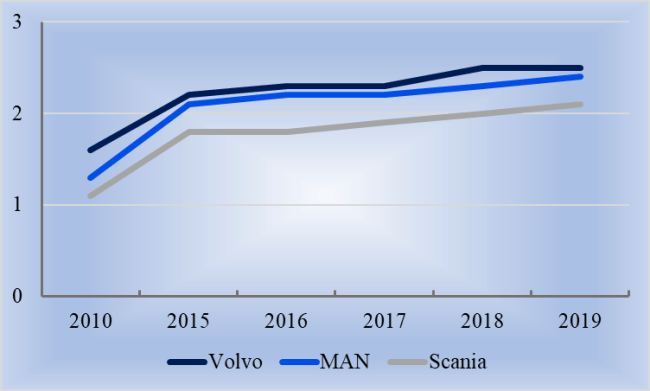 Рис. 5. Изменение доли самых популярных иностранных марок грузовиков, в %