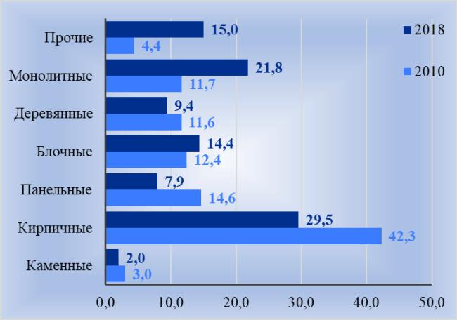 Рис. 6. Изменение структуры жилых домов по материалам стен, в % от общего ввода кв. м