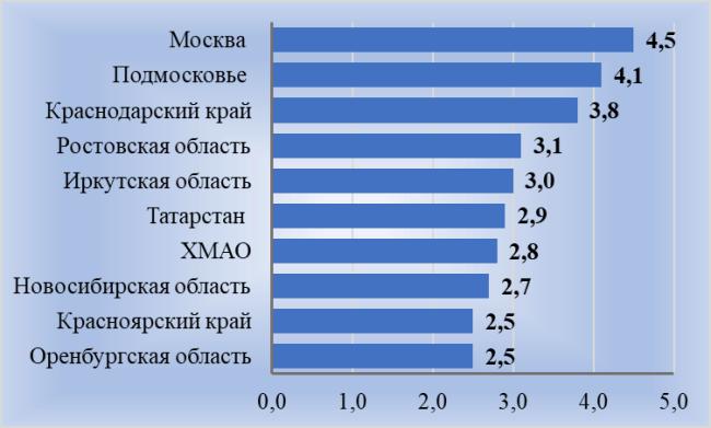 Рис. 6. Региональная структура грузового автопарка РФ, в %