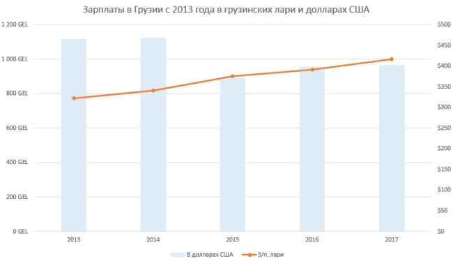 Рисунок 2. Динамика зарплат в Грузии за последние 5 лет