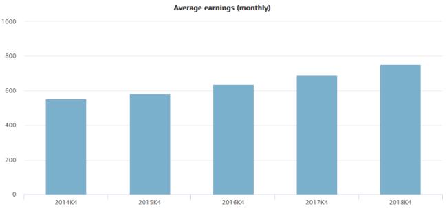 Рисунок 2. Динамика зарплат в Литве за 5 лет