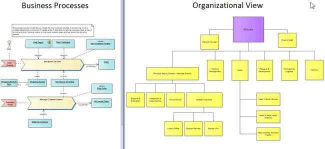 Рисунок 2. Построение моделей функционирования компании — важная часть работы архитектора предприятия